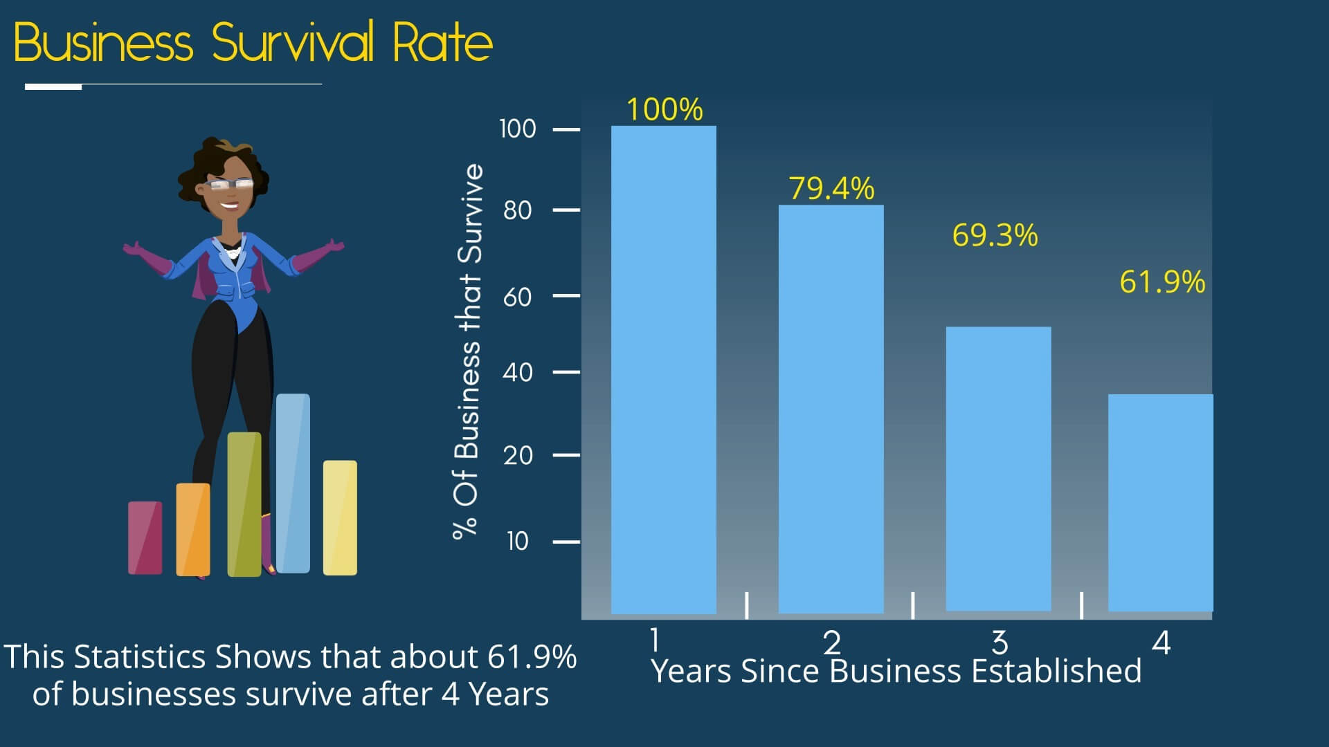 Business Survivaor Rate